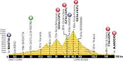 profile 2nd stage Tour de France 2013 - © ASO