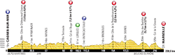 profile 5th stage Tour de France 2013 - © ASO