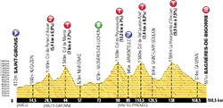 profile 9th stage Tour de France 2013 - © ASO