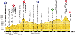 profile 16th stage Tour de France 2013 - © ASO