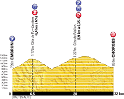 profile 17th stage Tour de France 2013 - © ASO