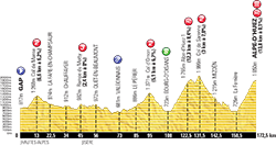 profile 18th stage Tour de France 2013 - © ASO