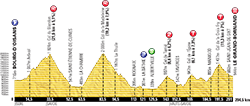 profile 19th stage Tour de France 2013 - © ASO