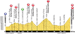profile 20th stage Tour de France 2013 - © ASO