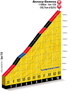 detailed profile 20th stage Tour de France 2013 - © ASO