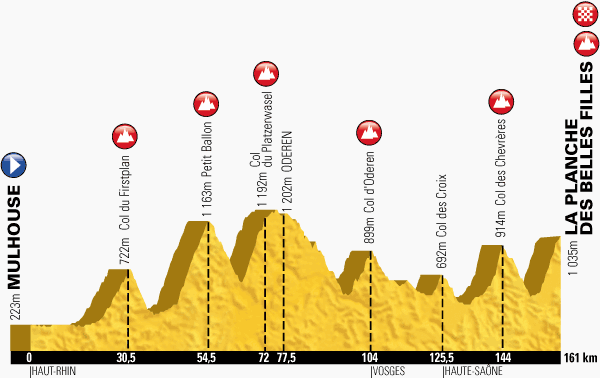 The profile of the tenth stage of the Tour de France 2014 - Mulhouse > La Planche-des-Belles Filles
