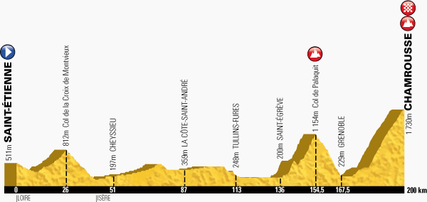 The profile of the thirteenth stage of the Tour de France 2014 - Saint-Étienne > Chamrousse