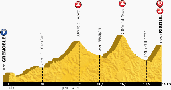 The profile of the fourteenth stage of the Tour de France 2014 - Grenoble > Risoul