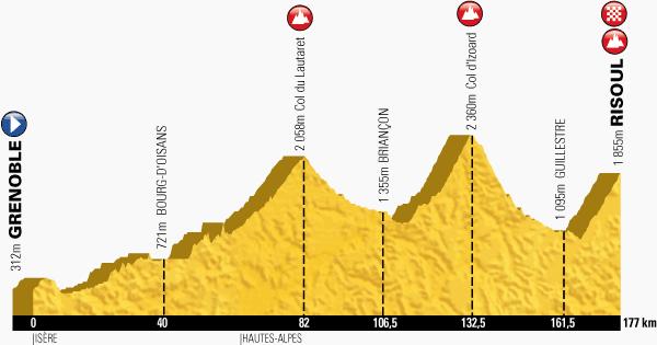 Le profil de la quatorzième étape du Tour de France 2014 - Grenoble > Risoul