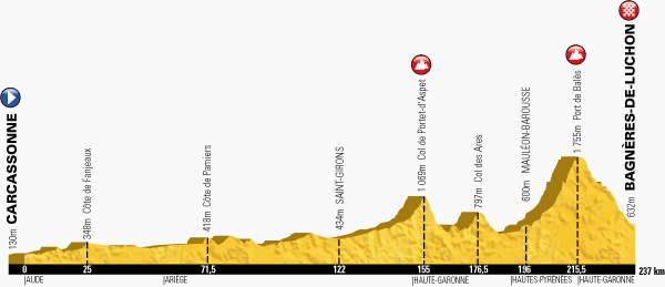 The profile of the sixteenth stage of the Tour de France 2014 - Carcassonne > Bagnères-de-Luchon