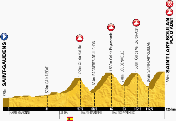 The profile of the seventeenth stage of the Tour de France 2014 - Saint-Gaudens > Saint-Lary-Soulan - Pla d'Adet