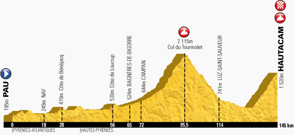 The profile of the eighteenth stage of the Tour de France 2014 - Pau > Hautacam