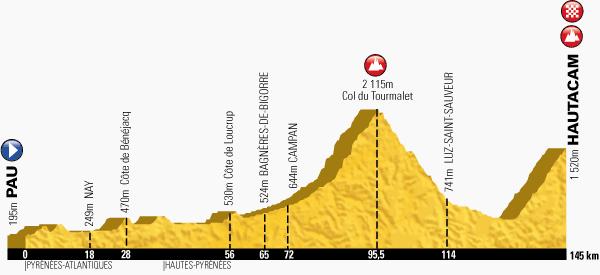 Le profil de la dix-huitième étape du Tour de France 2014 - Pau > Hautacam