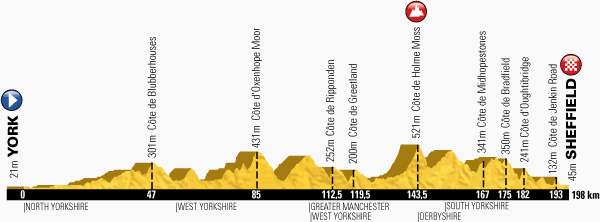 The profile of the second stage of the Tour de France 2014 - York > Sheffield