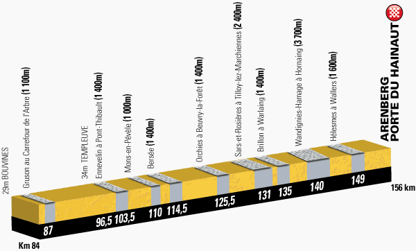 The profile of the cinquith stage of the Tour de France 2014 - Ypres > Arenberg-Porte du Hainaut
