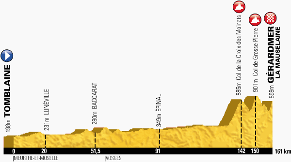 The profile of the eighth stage of the Tour de France 2014 - Tomblaine > Gérardmer - La Mauselaine