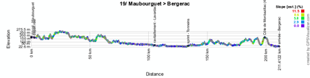 The profile of the nineteenth stage of the Tour de France 2014