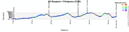 The profile of the twentieth stage of the Tour de France 2014