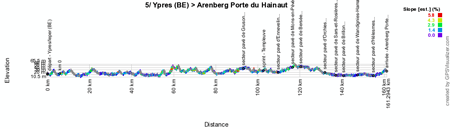 The profile of the fifth stage of the Tour de France 2014