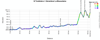 The profile of the eighth stage of the Tour de France 2014