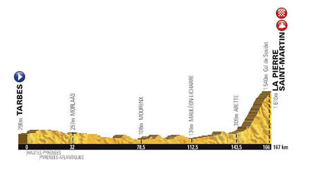 The profile of the 10th stage of the Tour de France 2015