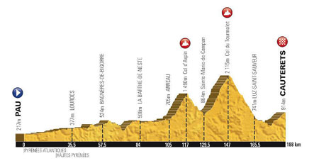 The profile of the 11th stage of the Tour de France 2015