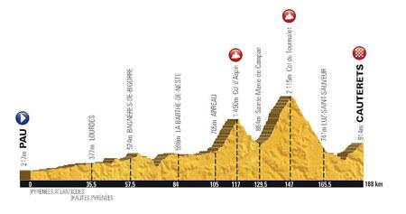 Le profil de la 11ème étape du Tour de France 2015