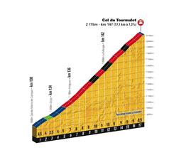 Le profil du Col du Tourmalet