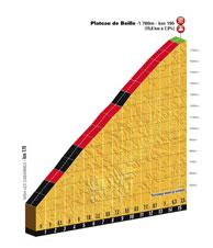 Le profil du Plateau de Beille