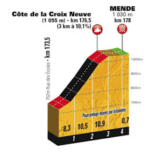 The profile of the finish in Mende