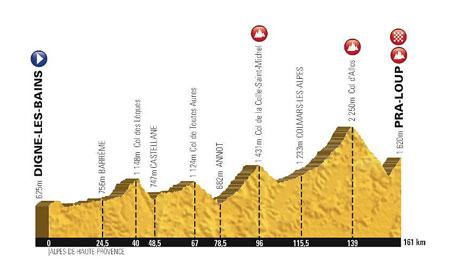 The profile of the 17th stage of the Tour de France 2015