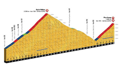 The profile of the Col d'Allos and of Pra-Loup