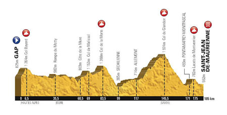 The profile of the 18th stage of the Tour de France 2015