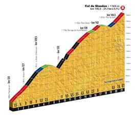 Le profil du Col du Glandon