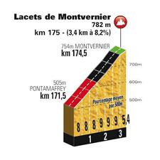 Le profil des Lacets de Montvernier
