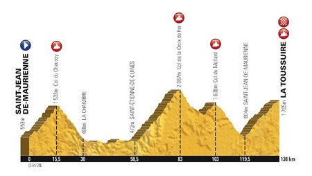 The profile of the 19th stage of the Tour de France 2015
