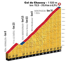 The profile of the Col du Chaussy