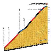 The profile of the Col de la Croix de Fer