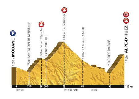 The profile of the 20th stage of the Tour de France 2015
