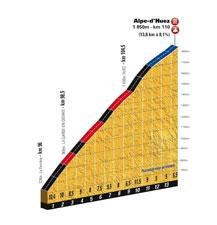 Le profil de l'Alpe d'Huez