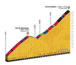 The profile of the Col du Télégraphe and of the Col du Galibier
