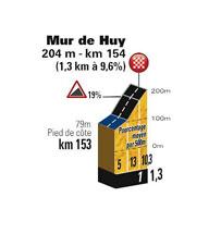The profile of the Mur de Huy