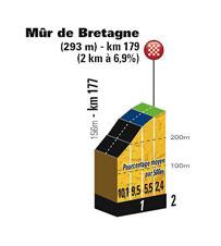 The profile of Mûr-de-Bretagne