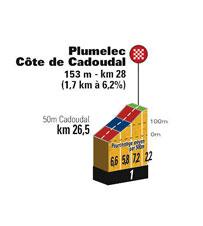 Le profil de la Côte de Cadoudal