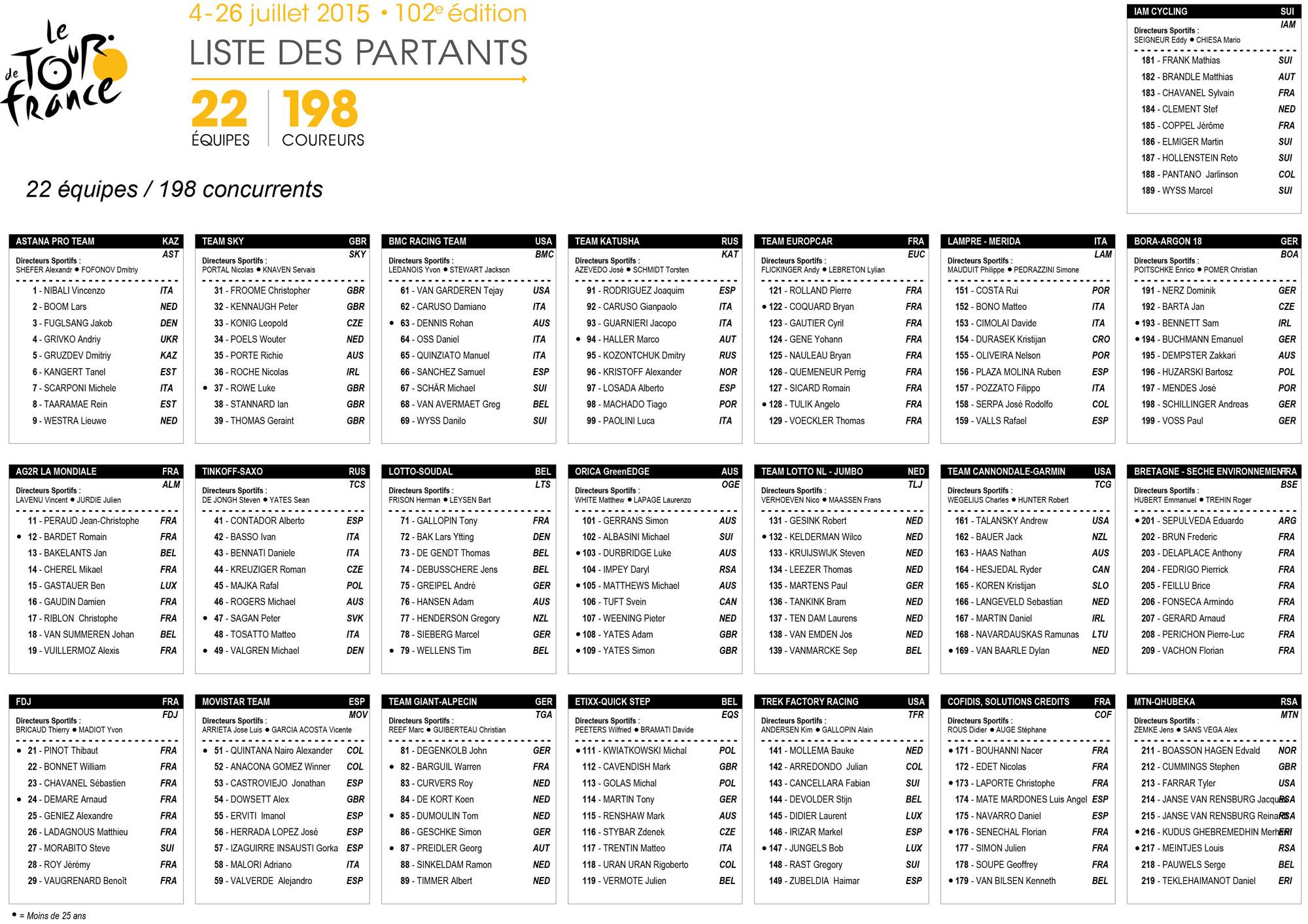 liste des coureurs tour de france 2018