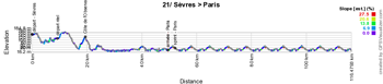The stage profile of the twenty-first stage of the Tour de France 2015