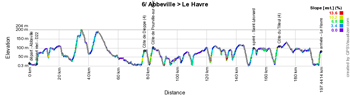 The stage profile of the sixth stage of the Tour de France 2015