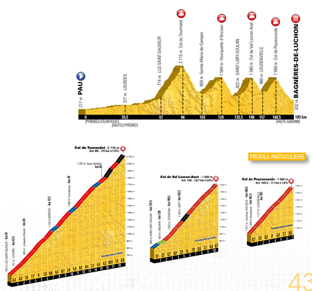 The profile of the 8th stage