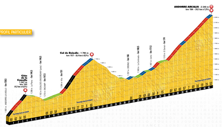 The profile of the 9th stage