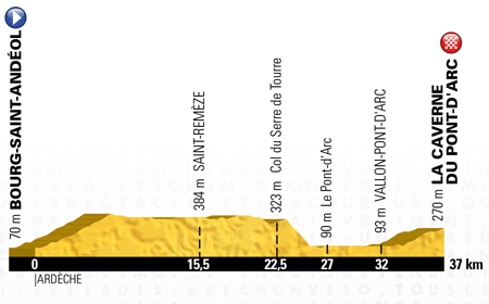 The profile of the 13th stage